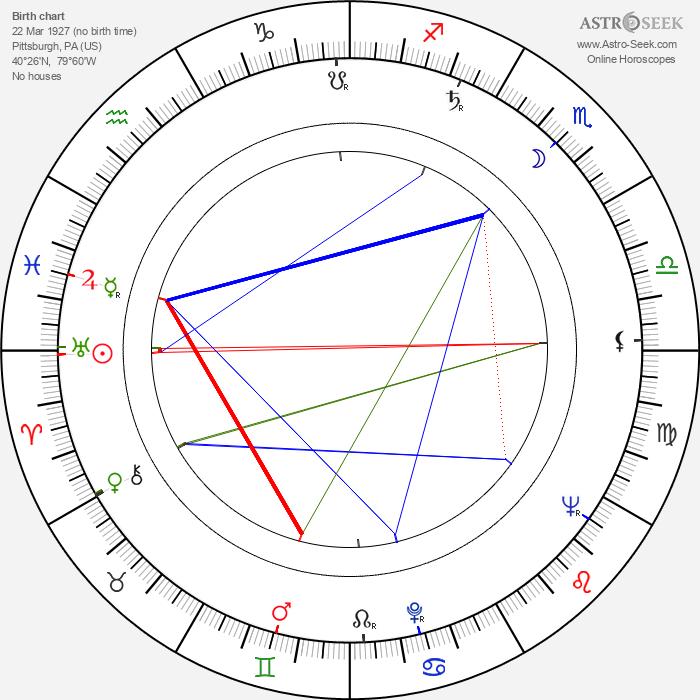 Karl Hardman - Astrology Natal Birth Chart