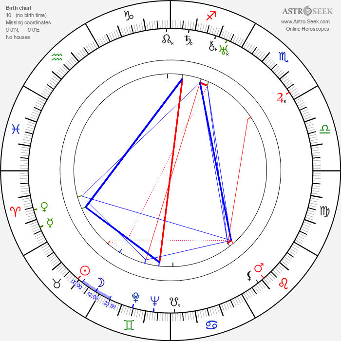 Karl Hartl - Astrology Natal Birth Chart
