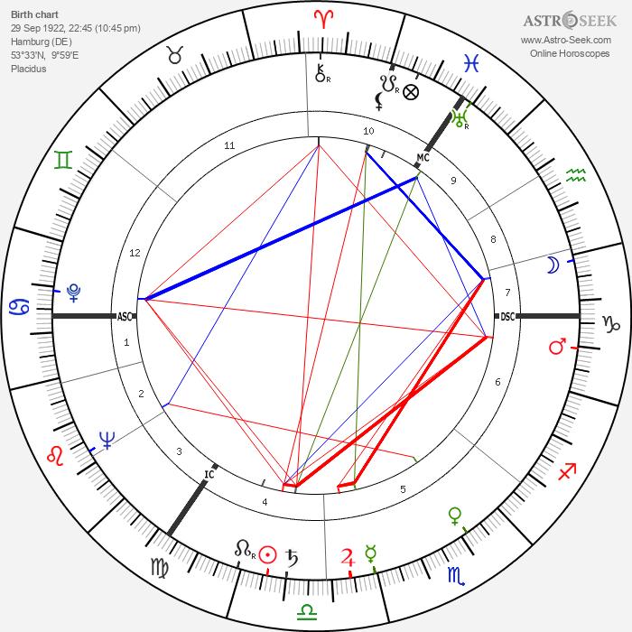 Karl-Heinz Köpcke - Astrology Natal Birth Chart