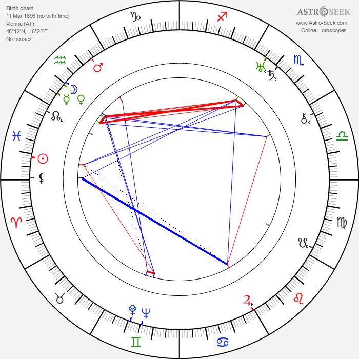 Karl Hellmer - Astrology Natal Birth Chart