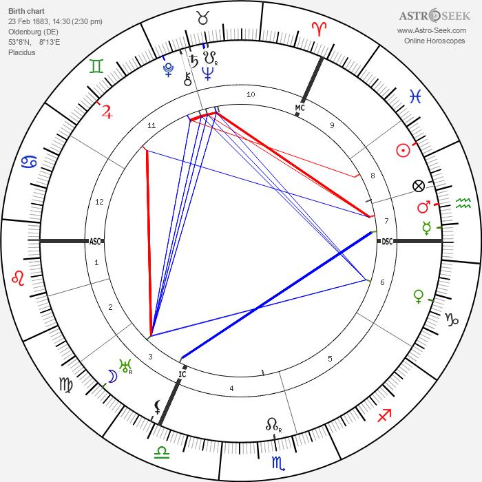 Karl Jaspers - Astrology Natal Birth Chart