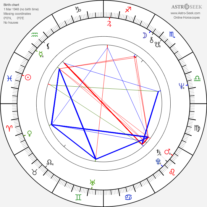 Karl Johnson - Astrology Natal Birth Chart