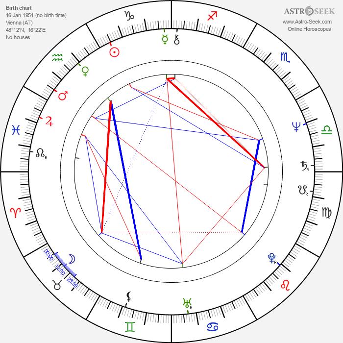 Karl Kases - Astrology Natal Birth Chart