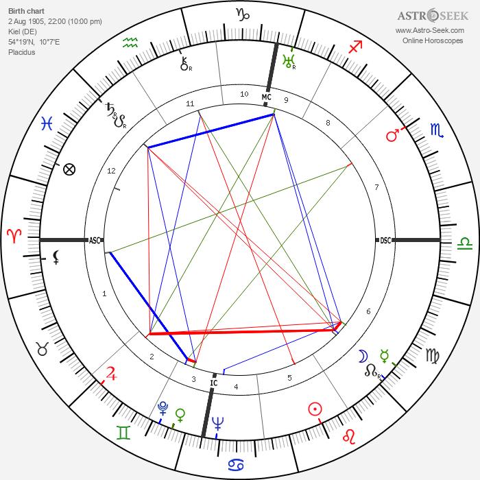 Karl Klüsner - Astrology Natal Birth Chart