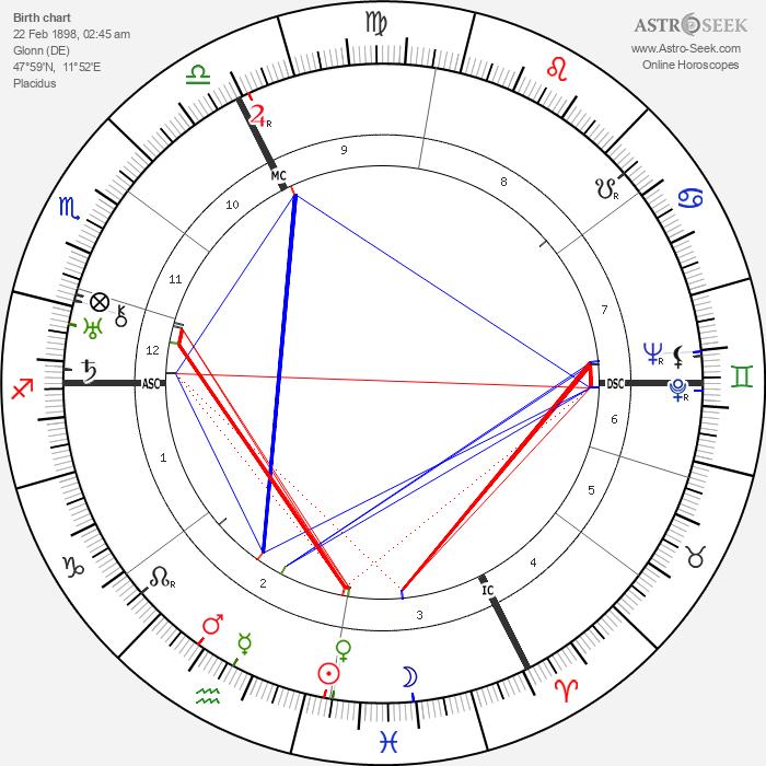 Karl Koller - Astrology Natal Birth Chart