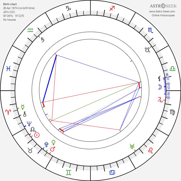 Karl Kraus - Astrology Natal Birth Chart
