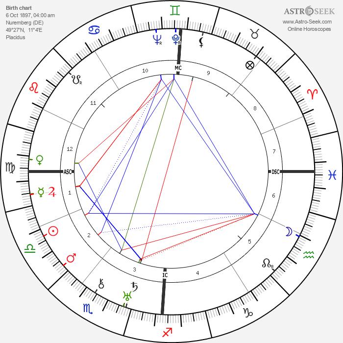 Karl Küpfmüller - Astrology Natal Birth Chart