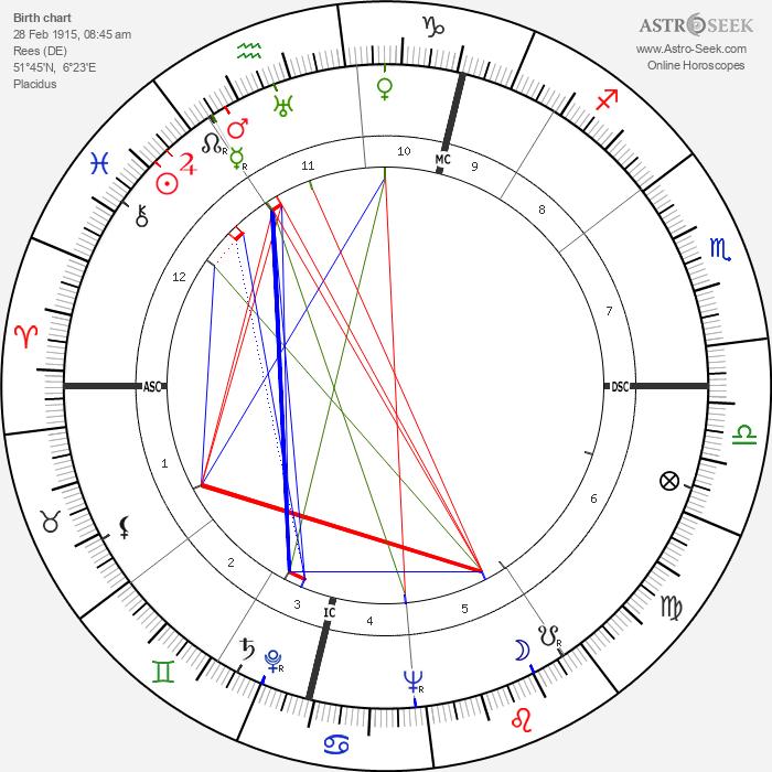 Karl Leisner - Astrology Natal Birth Chart