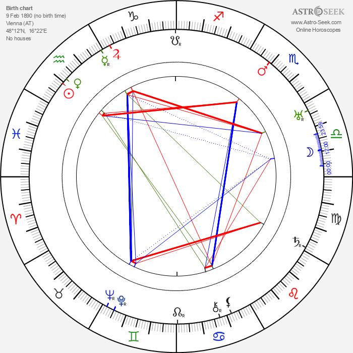 Karl Leiter - Astrology Natal Birth Chart