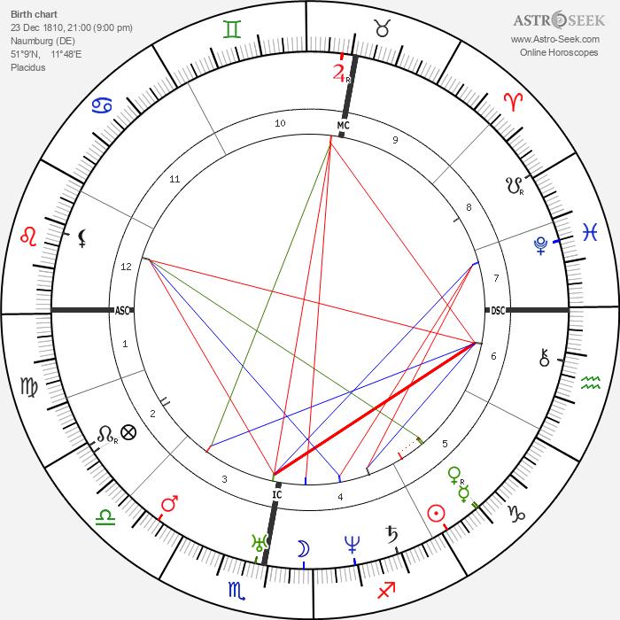 Karl Lepsius - Astrology Natal Birth Chart