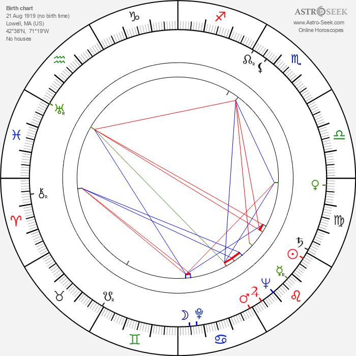 Karl Lukas - Astrology Natal Birth Chart