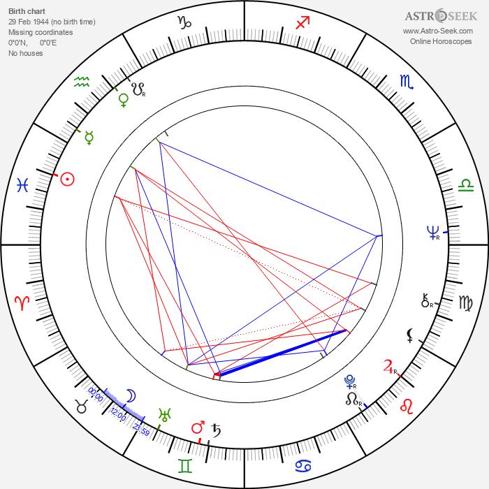 Karl Maka - Astrology Natal Birth Chart