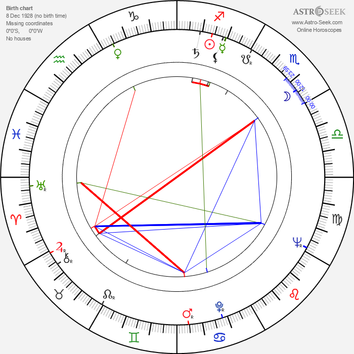 Karl-Maria Steffens - Astrology Natal Birth Chart