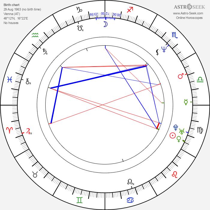 Karl Markovics - Astrology Natal Birth Chart