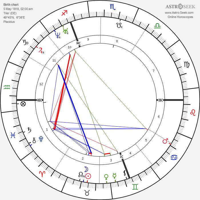 Karl Marx - Astrology Natal Birth Chart