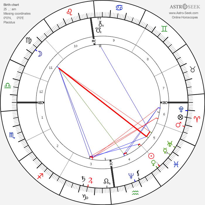 Karl May - Astrology Natal Birth Chart