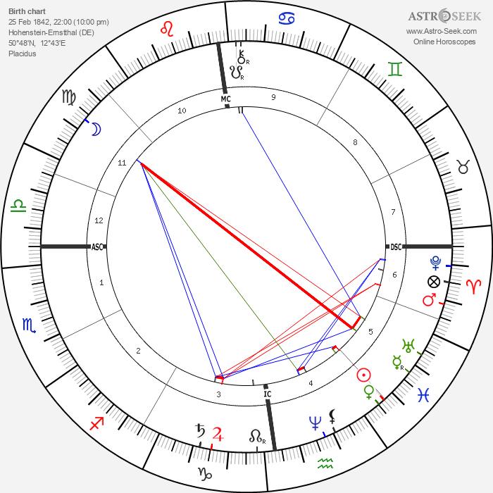 Karl May - Astrology Natal Birth Chart