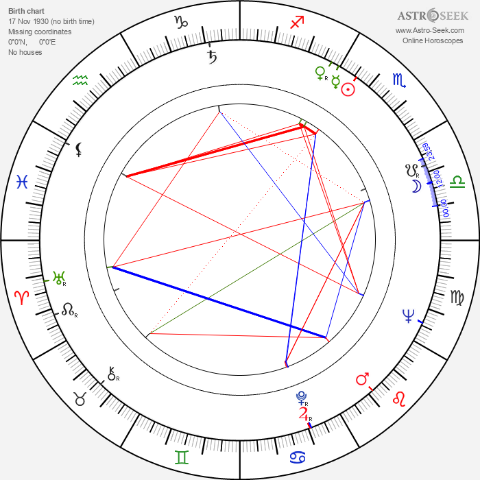 Karl Merkatz - Astrology Natal Birth Chart