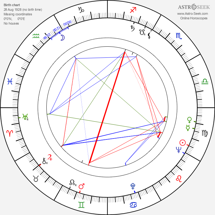 Karl Michael Vogler - Astrology Natal Birth Chart