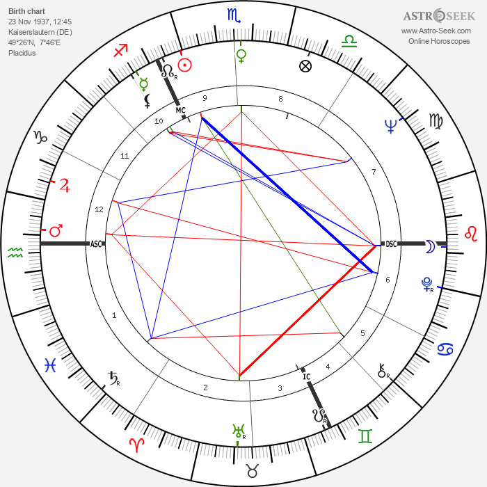 Karl Mildenberger - Astrology Natal Birth Chart