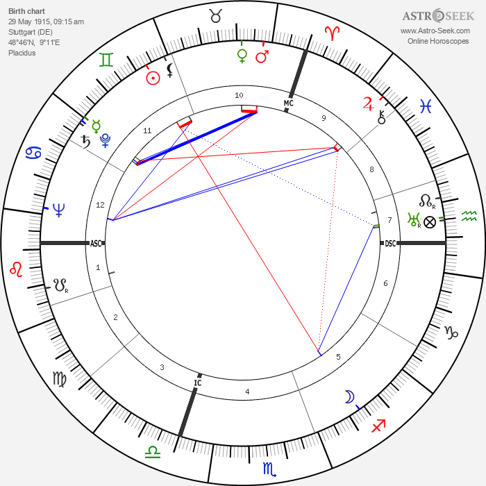 Karl Münchinger - Astrology Natal Birth Chart