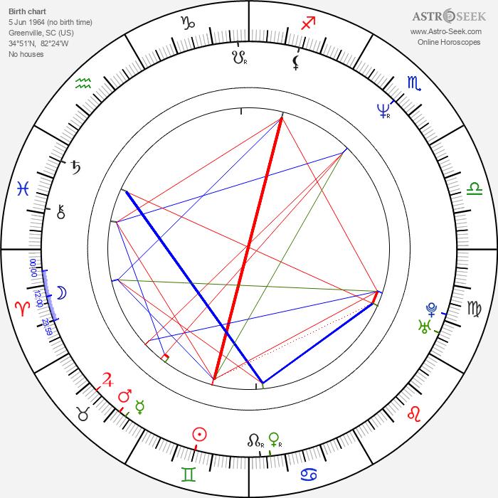 Karl Sanders - Astrology Natal Birth Chart