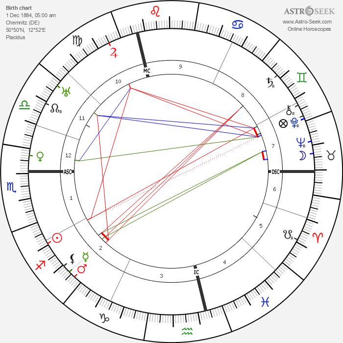Karl Schmidt-Rottluff - Astrology Natal Birth Chart