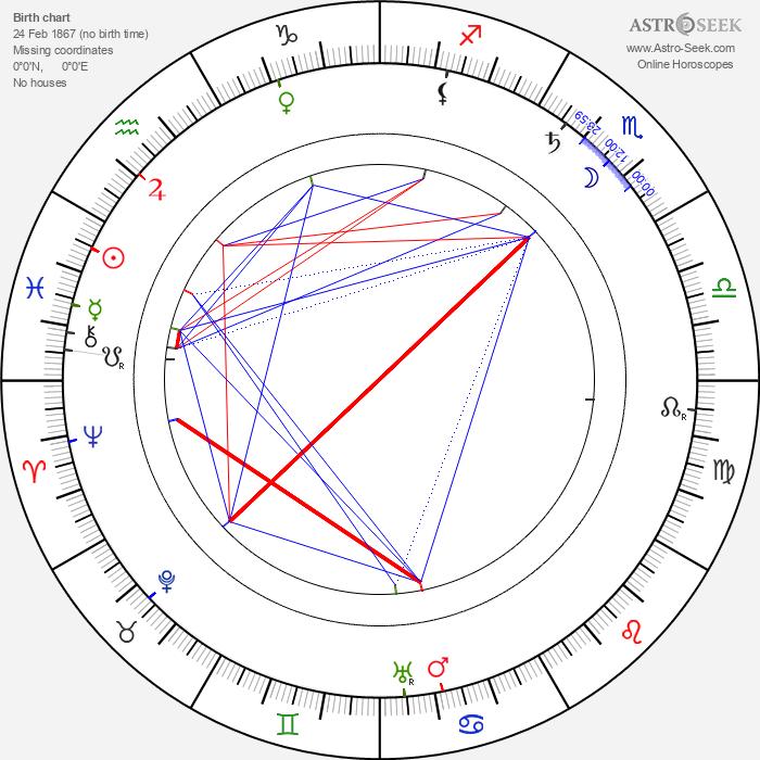 Karl Schönherr - Astrology Natal Birth Chart