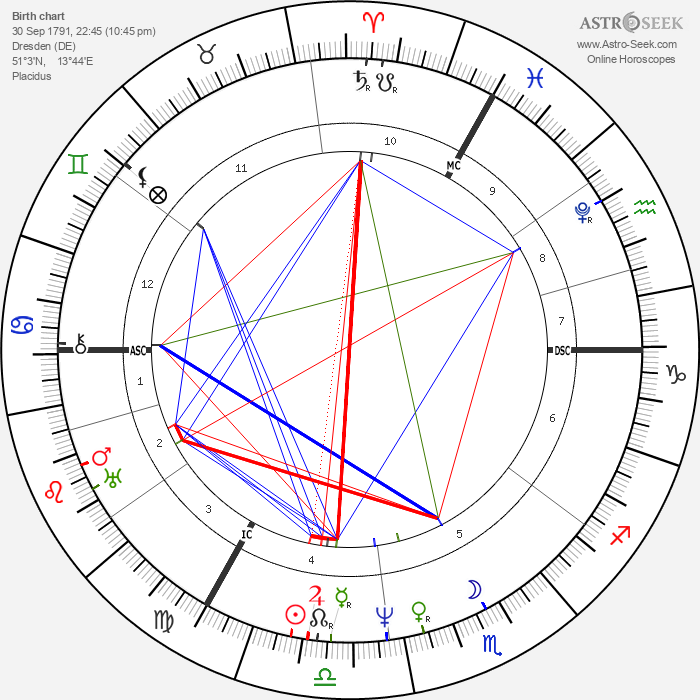 Karl Theodor Körner - Astrology Natal Birth Chart