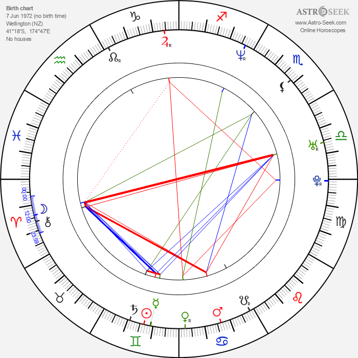 Karl Urban - Astrology Natal Birth Chart