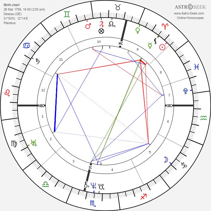 Karl von Basedow - Astrology Natal Birth Chart