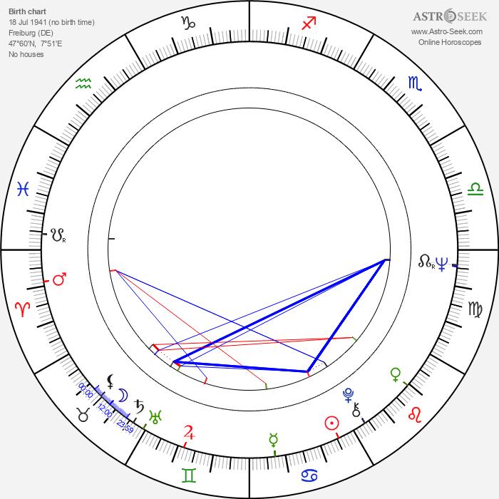 Karl von Wogau - Astrology Natal Birth Chart