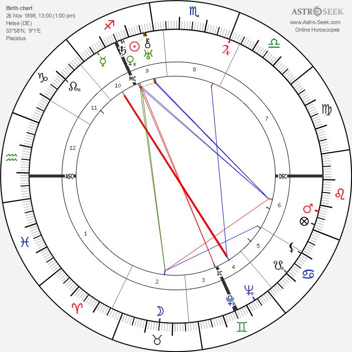 Karl Waldemar Ziegler - Astrology Natal Birth Chart