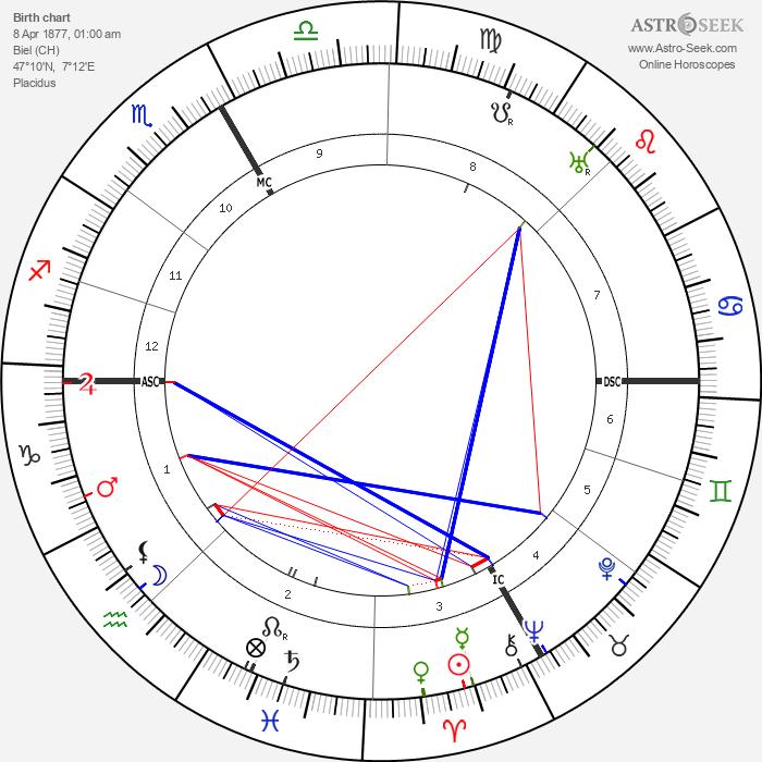 Karl Walser - Astrology Natal Birth Chart