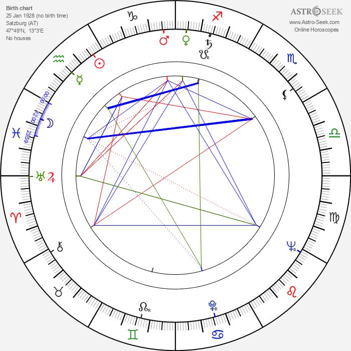 Karl Walter Diess - Astrology Natal Birth Chart
