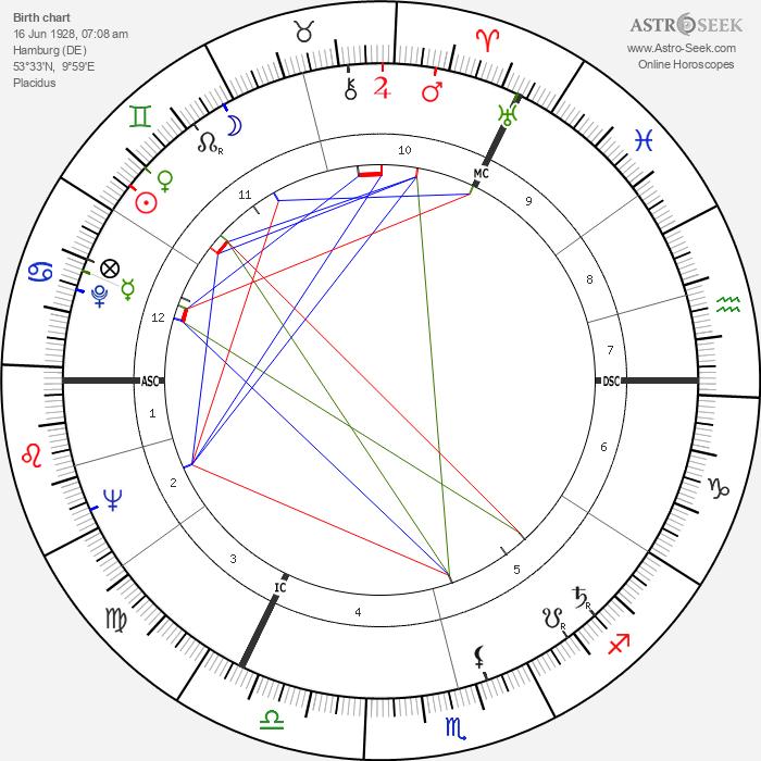 Karl Weber - Astrology Natal Birth Chart