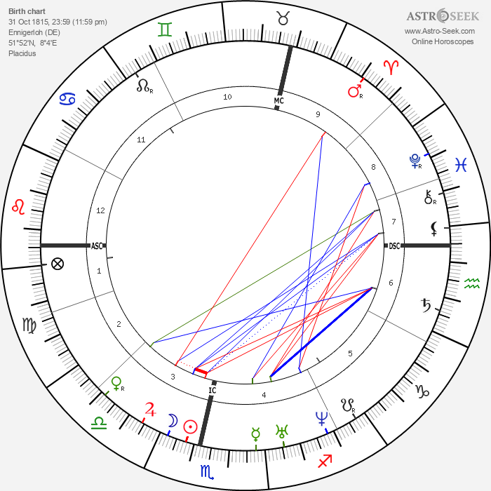 Karl Weierstrass - Astrology Natal Birth Chart