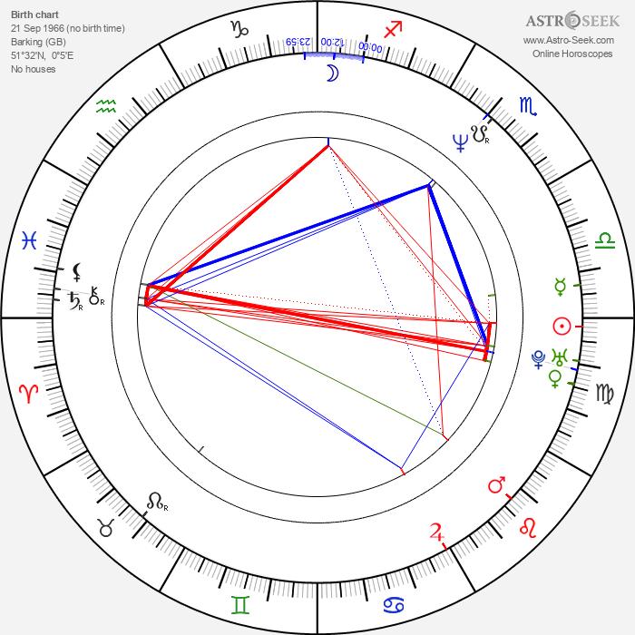 Karl Willetts - Astrology Natal Birth Chart