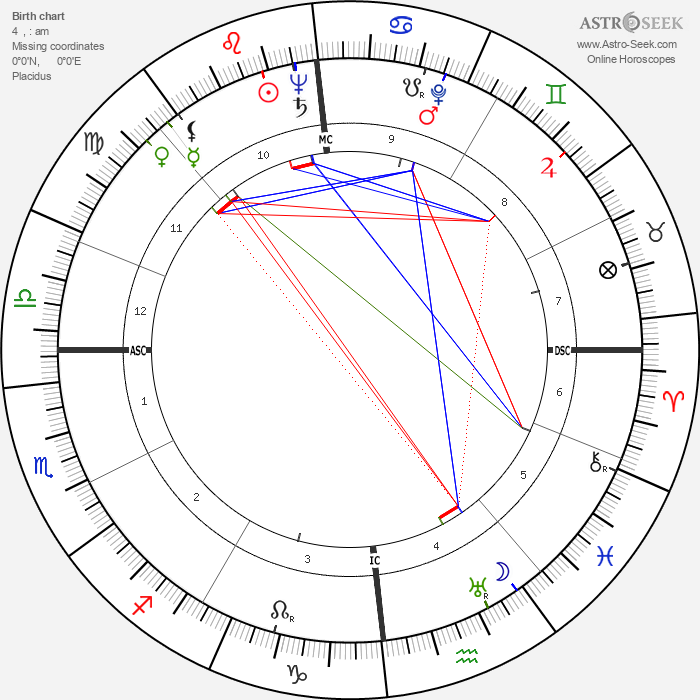 Karl Wlaschek - Astrology Natal Birth Chart