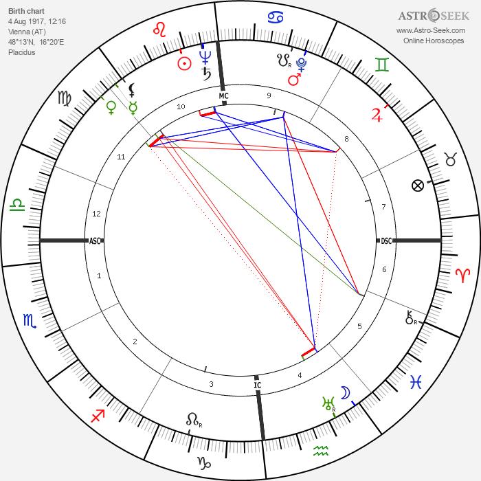 Karl Wlaschek - Astrology Natal Birth Chart