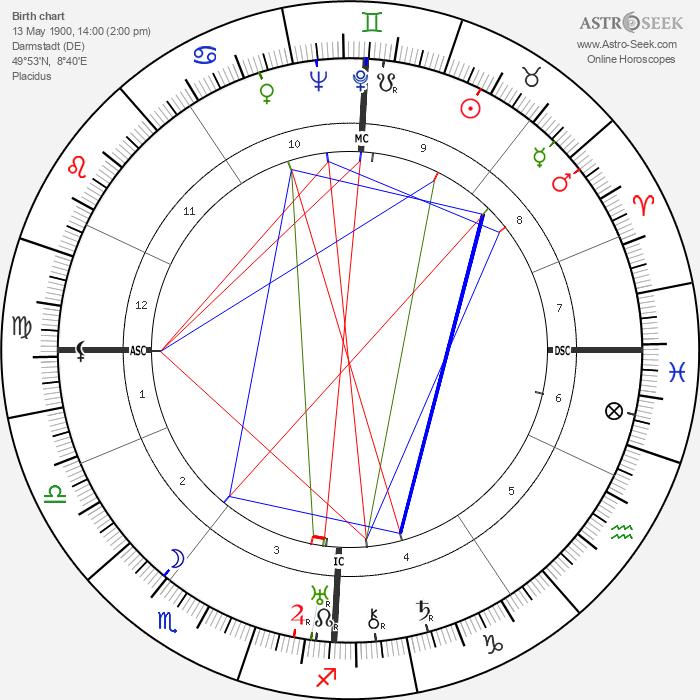 Karl Wolff - Astrology Natal Birth Chart