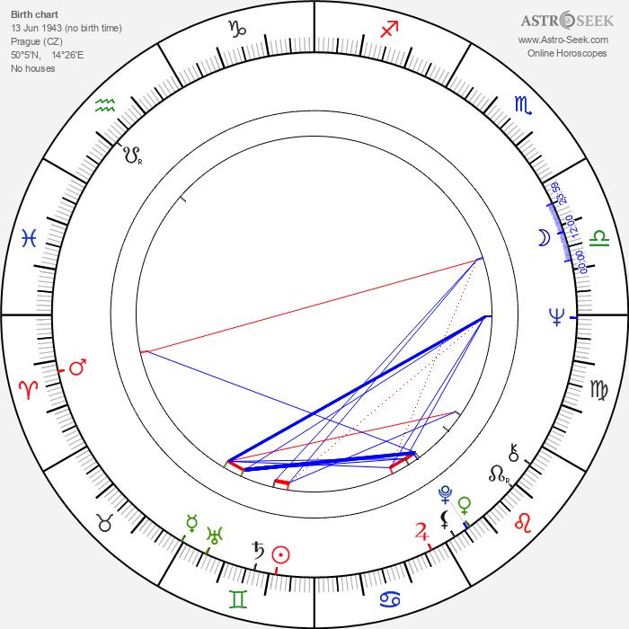 Karla Chadimová - Astrology Natal Birth Chart