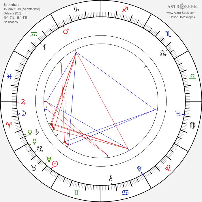 Karla Diváková - Astrology Natal Birth Chart