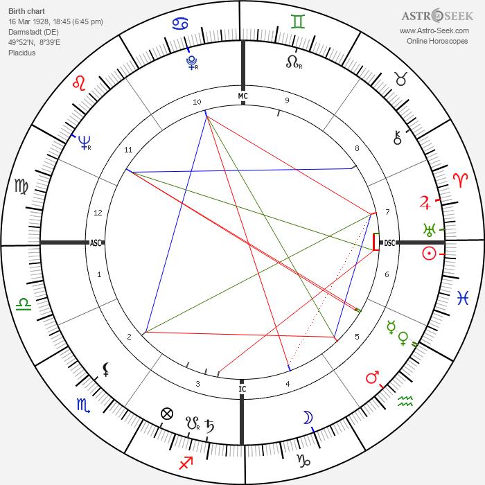 Karlheinz Böhm - Astrology Natal Birth Chart