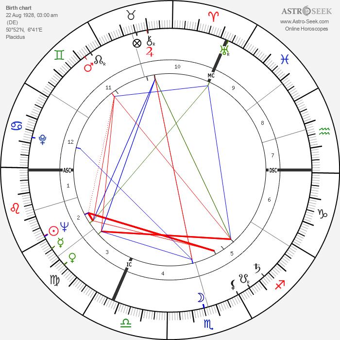 Karlheinz Stockhausen - Astrology Natal Birth Chart
