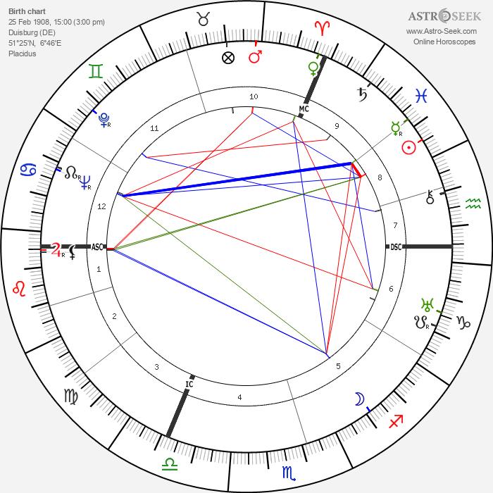 Karlheinz Stroux - Astrology Natal Birth Chart