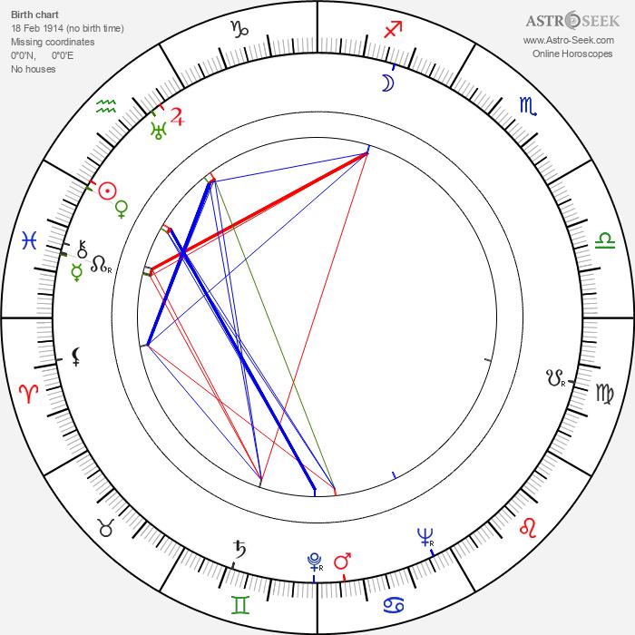 Kārlis Sebris - Astrology Natal Birth Chart