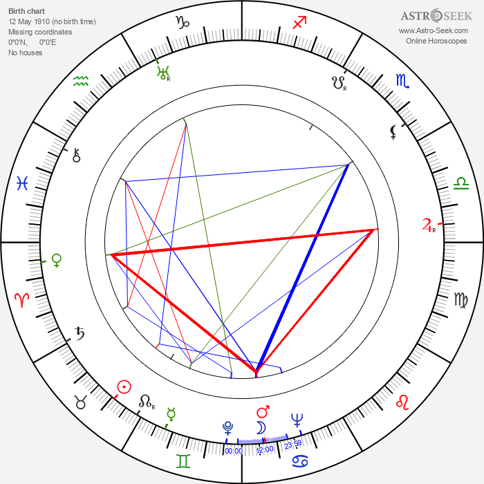 Karlo Bulic - Astrology Natal Birth Chart
