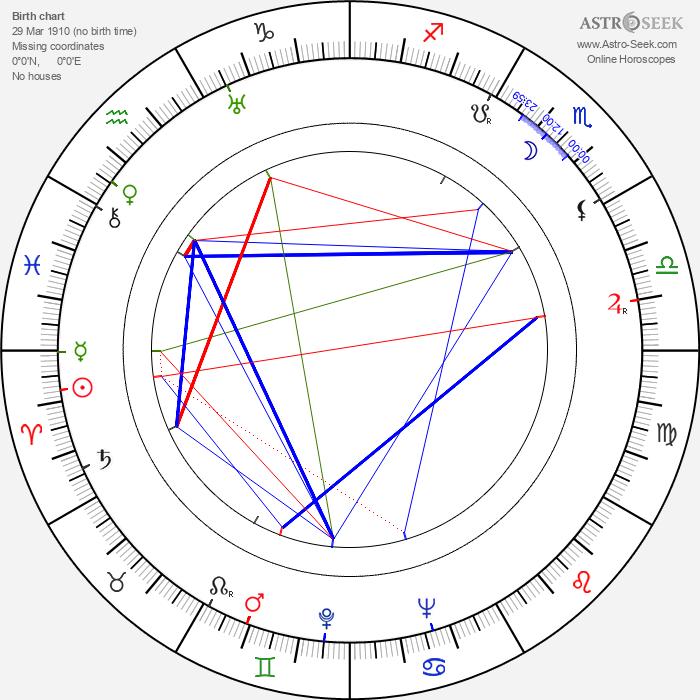 Karol Badáni - Astrology Natal Birth Chart