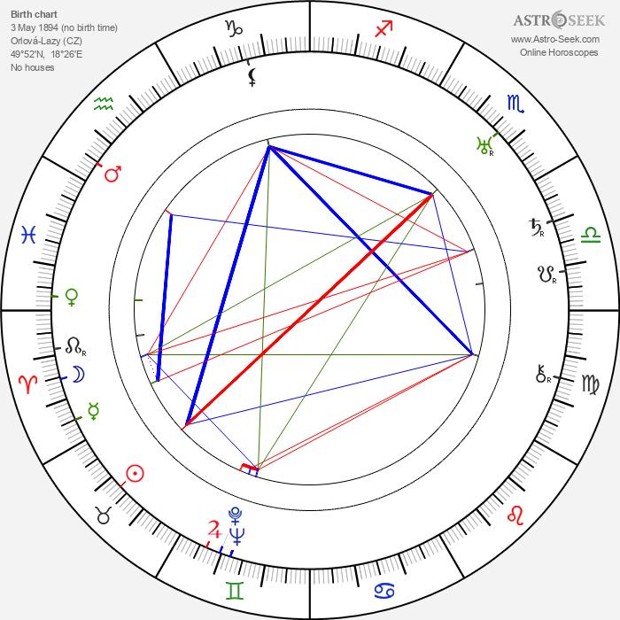 Karol Berger - Astrology Natal Birth Chart